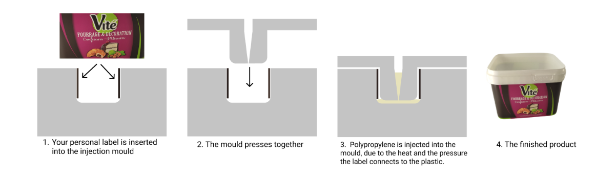In-Mould Labeling
